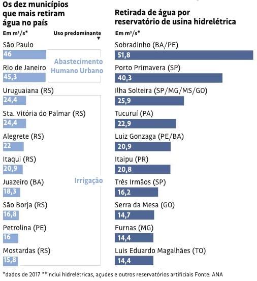 Evaporação nos reservatórios das hidrelétricas é o 2º maior gasto hídrico no Brasil