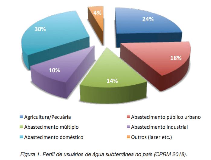 Inúmeras atividades econômicas utilizam as águas subterrâneas para suprir suas necessidades pelo Brasil, sendo o seu uso distribuído entre atendimento doméstico (30%), agropecuário (24%), abastecimento público urbano (18%) e abastecimento múltiplo (14%), no qual o destino da água é em grande parte diversificado para a prestação de serviços urbanos.