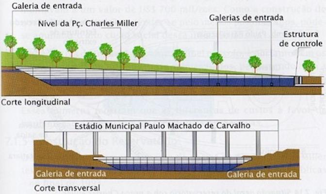 Lei das Piscininhas e Sistema para a Captação e Retenção de Águas Pluviais